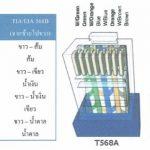 มาตรฐานการจัดเรียงสายสัญญาณ TIA:EIA 568A และ TIA:EIA 568B